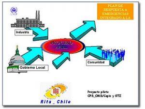 rita-chile-servicios-asesorias